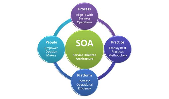 Global Service-Oriented Architecture (SOA) Market 2019