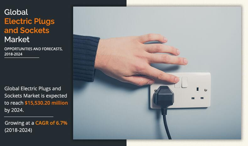 Electric Plugs and Sockets Market Expected to Hit $15,530.20