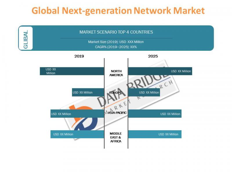 Global Next-generation Network Market Revenue and shares analysis