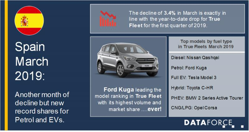 True Fleets with another month of decline but new record shares