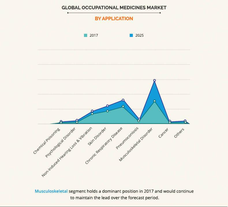 Occupational Medicines Market