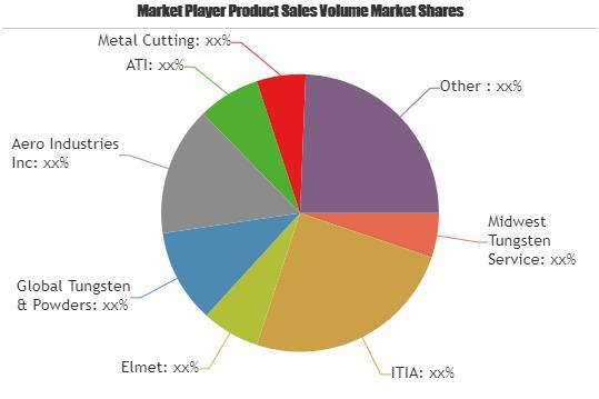 Tungsten Products Market