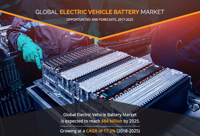 Electric Vehicle Battery Market is growing expeditiously