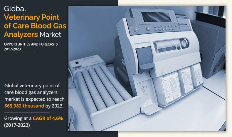 Veterinary Point of Care Blood Gas Analyzers Market