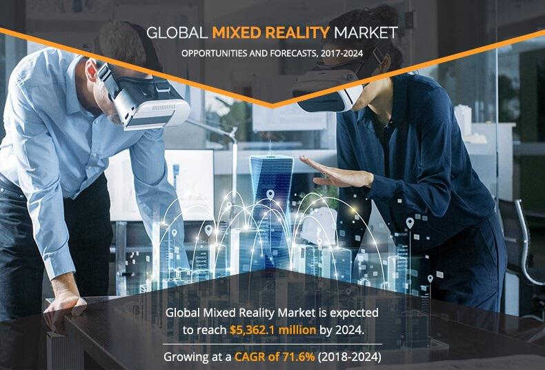Mixed Reality Market