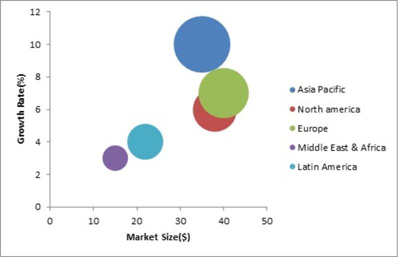 Automotive E-tailing Market