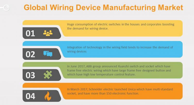 Global Wiring Device Manufacturing Market Business Trends and Analysis