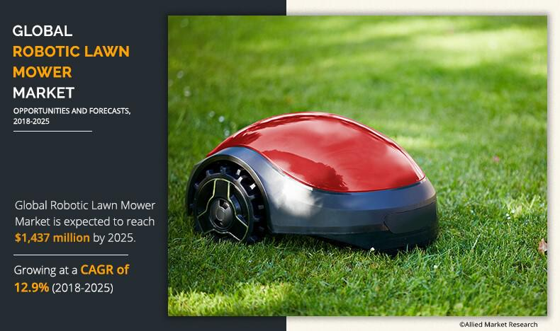 Robotic Lawn Mower Market to Reach $1,437 Million, Globally,