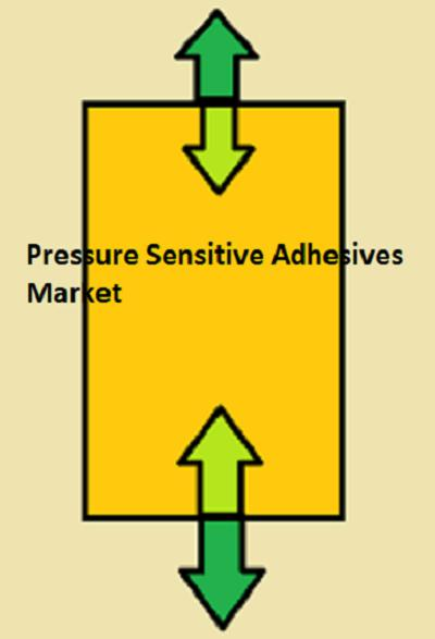 Pressure Sensitive Adhesives Market is expected to reach