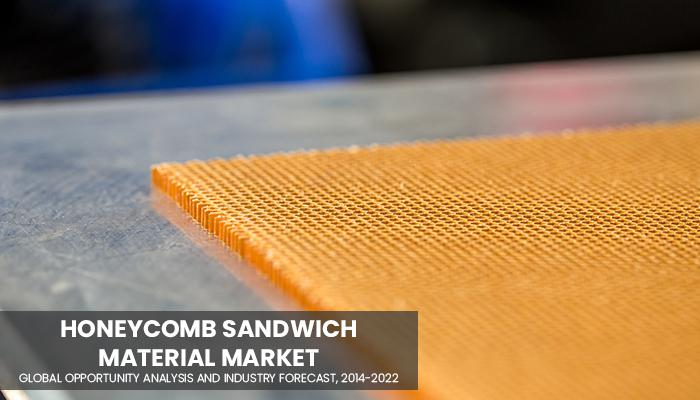 Honeycomb Sandwich Material Market Key players are Hexcel