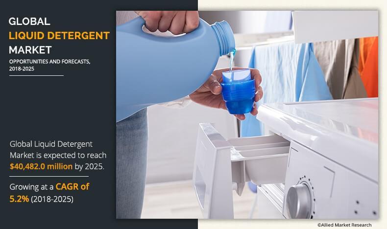 Liquid Detergent Market to Reach $40.48 Bn, Globally, by 2025
