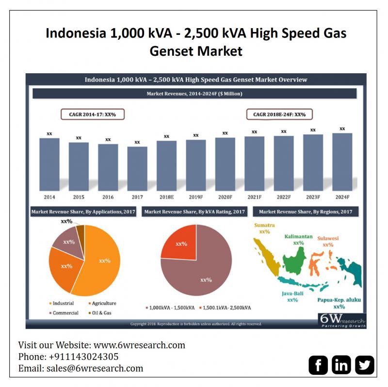 Indonesia 1,000 kVA - 2,500 kVA High Speed Gas Genset Market (2018-2024)