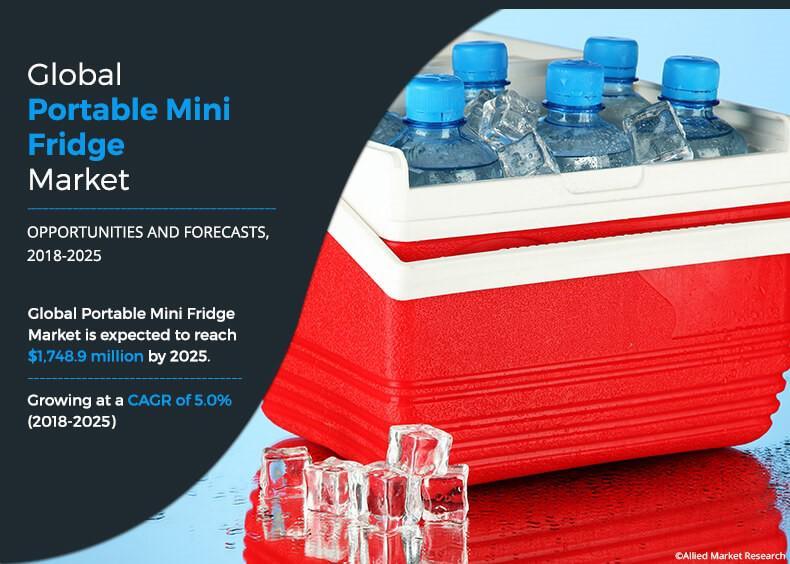 Portable Mini Fridge Market Projected to Garner $1.75 Bn by 2025
