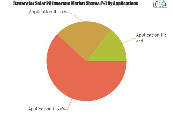 Battery for Solar PV Inverters Market