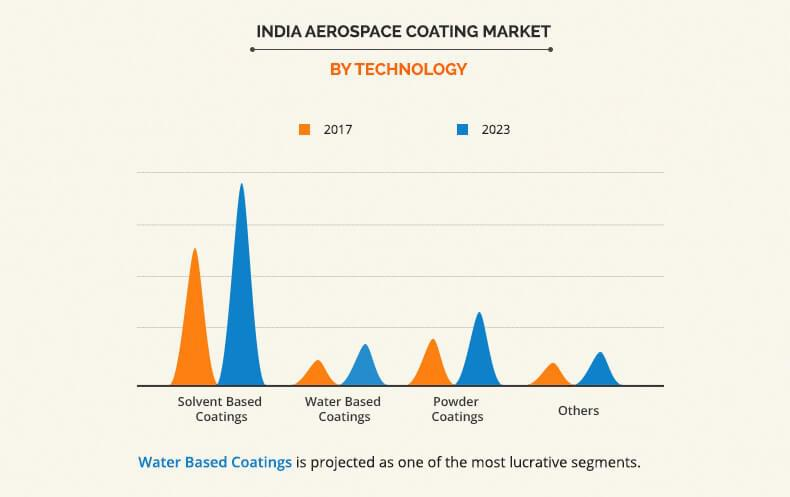 India Aerospace Coating Market
