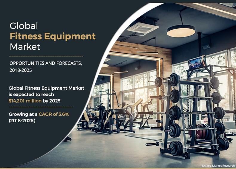 Fitness Equipment Market