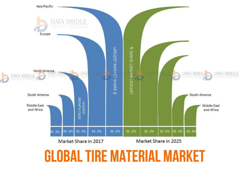 Global Tire Material Market analysis Production, Consumption, Import