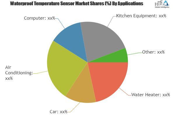 Waterproof Temperature Sensor Market