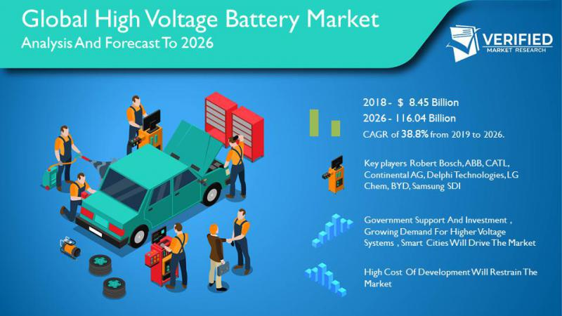 High Voltage Battery Market