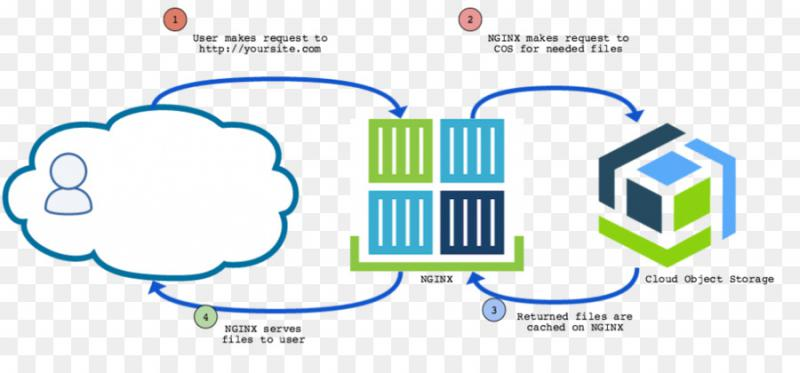 Cloud Object Storage Market Top Key Players, Industry Analysis