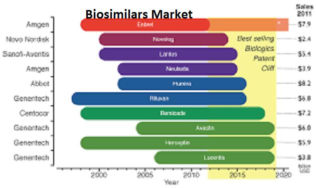 Biosimilars market booming with a huge CAGR of 49.1% by 2020.| Top