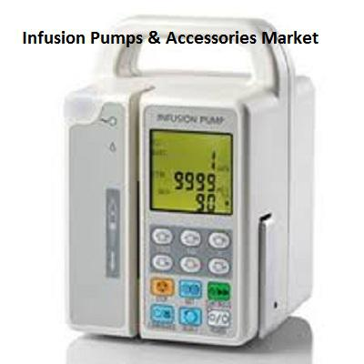 Infusion Pumps & Accessories Market 2019 In-Depth Analysis