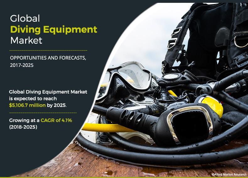 Diving Equipment Market