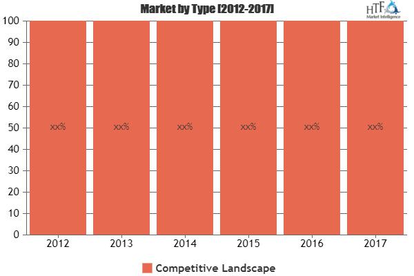 Cybersecurity In Utilities Market is Booming  Cisco, FireEye,