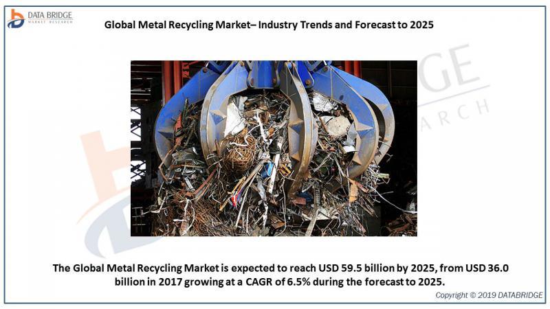 Global Metal Recycling Market