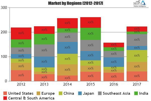 Jet Fuel Market