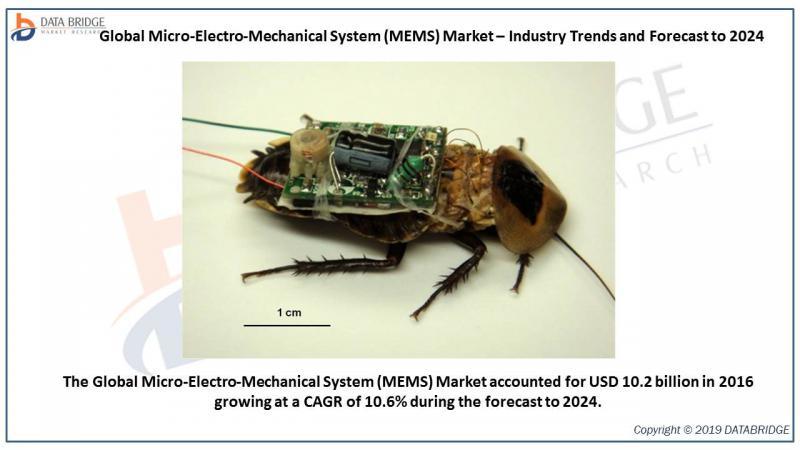 Global Micro-Electro-Mechanical System (MEMS) Market