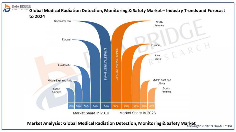 Global Medical Radiation Detection, Monitoring & Safety Market