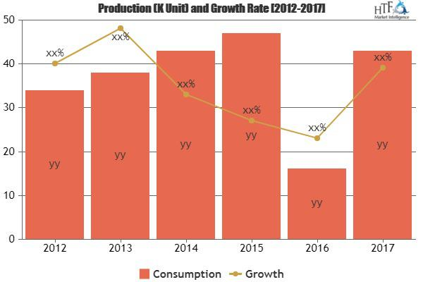 Travel Management Services Market Surprising Growth| Infor,