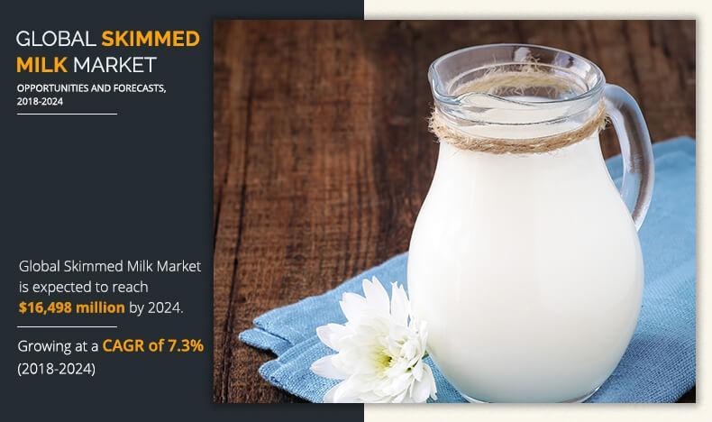 Skimmed Milk Market