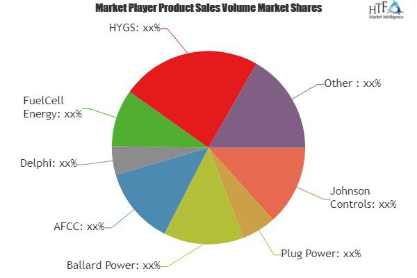 Fuel Cell Consumption Market