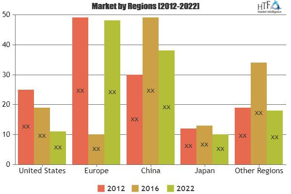 Wire and Cable Market