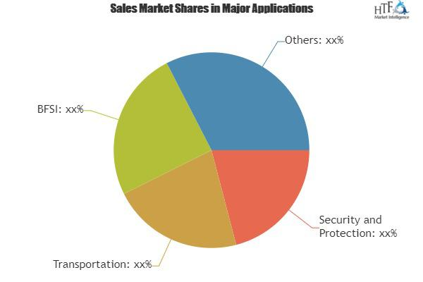 Global Face Recognition Device Market Insights