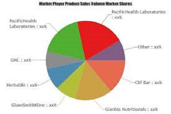 Nutrition and Supplements Market