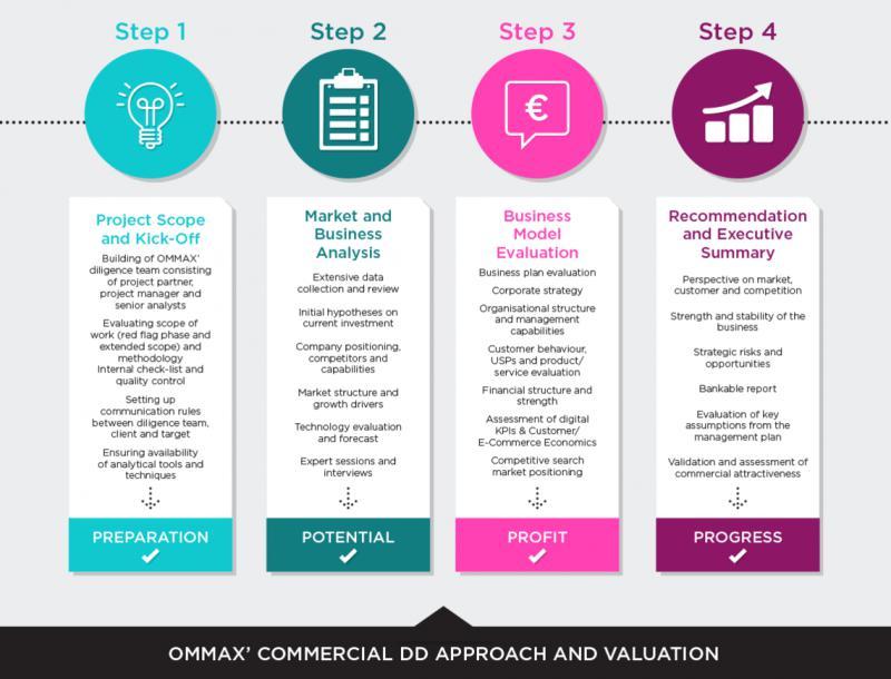 Global Digital Advisory Services Market, Top key players