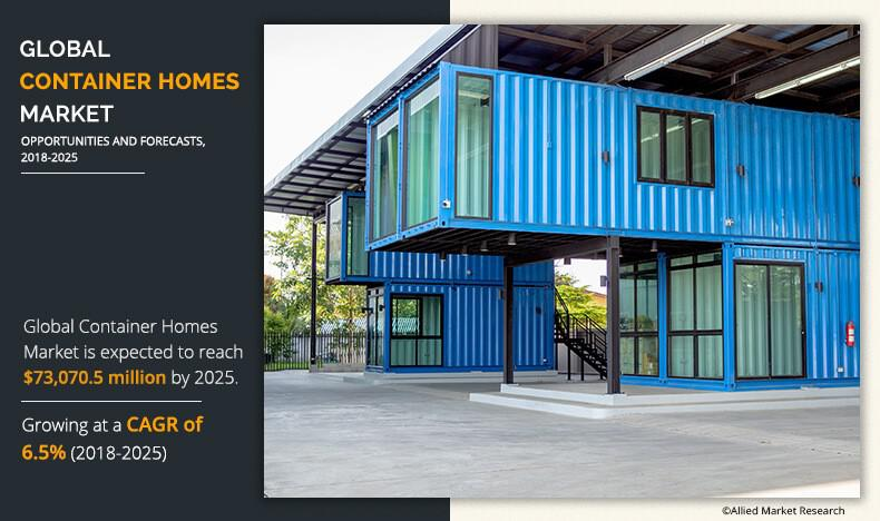 Container Homes Market: Extensive analysis of the current