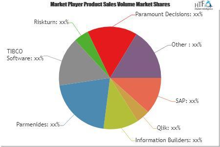 Decision-making software Market