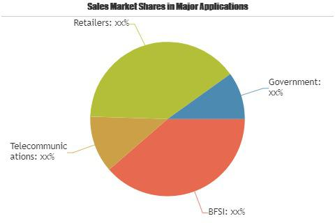 Distributed Data Grid Market