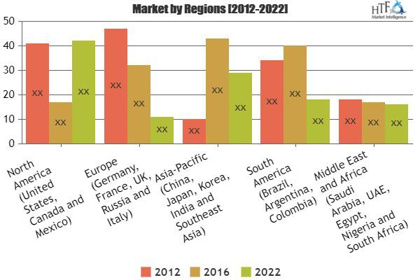 Land Freight Forwarding Market