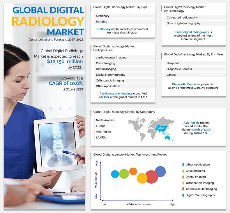 Digital Radiology Market