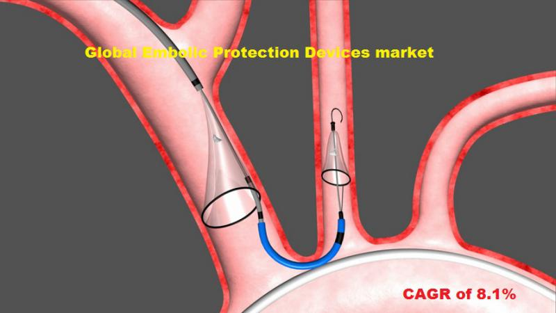 Global Embolic Protection Devices market