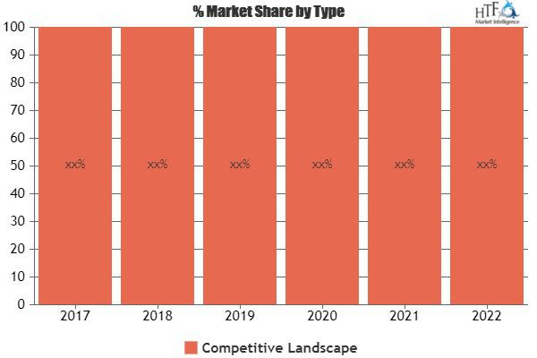 Booming Report on Building Maintenance Software Market|