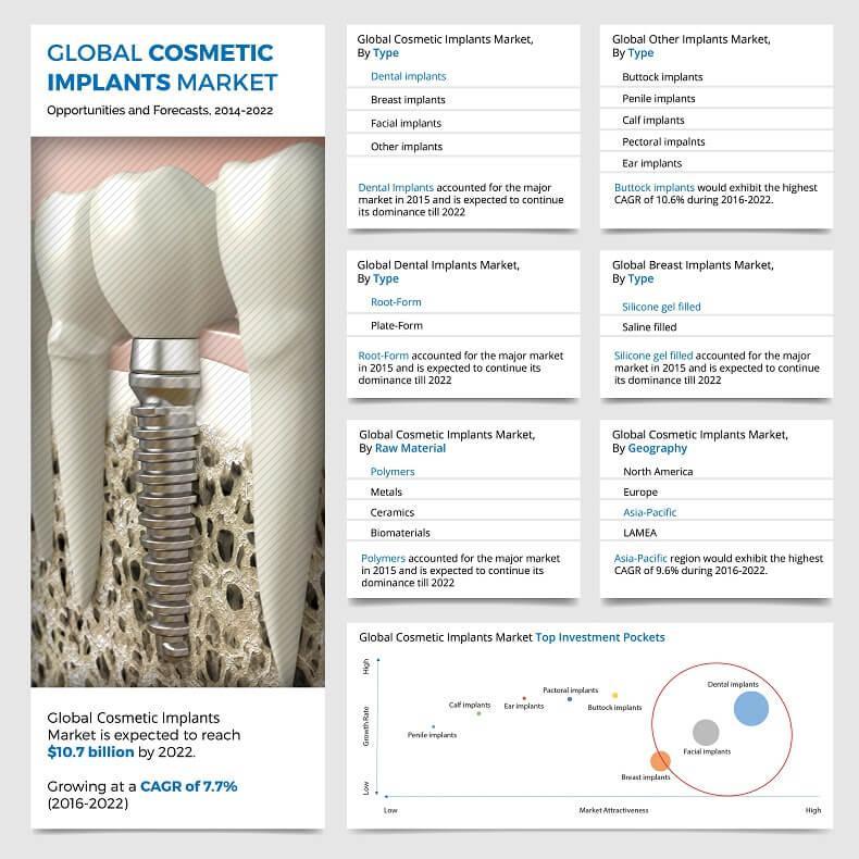 Cosmetic Implants Market