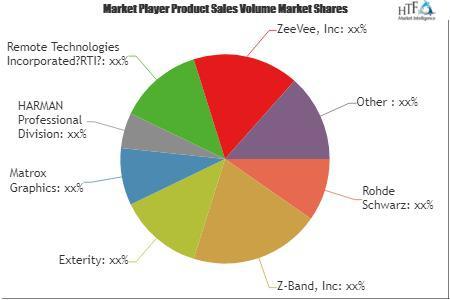 Video Distribution Solutions Market