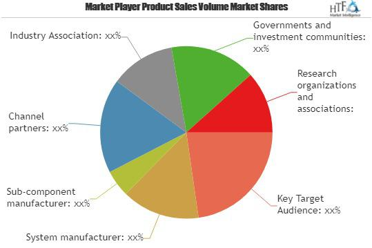 Carbon and Energy Software Market