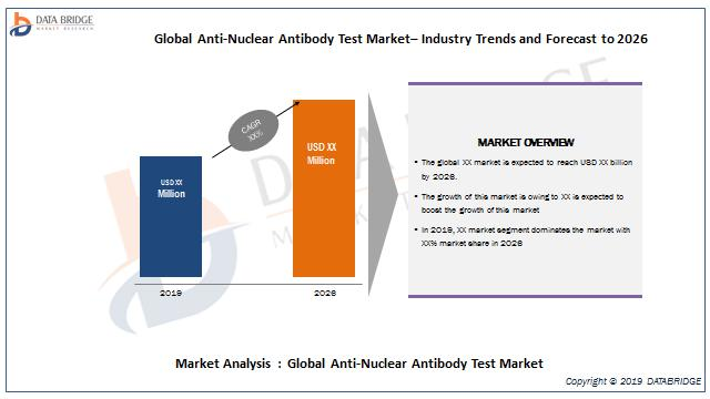 Global Anti-Nuclear Antibody Test Market